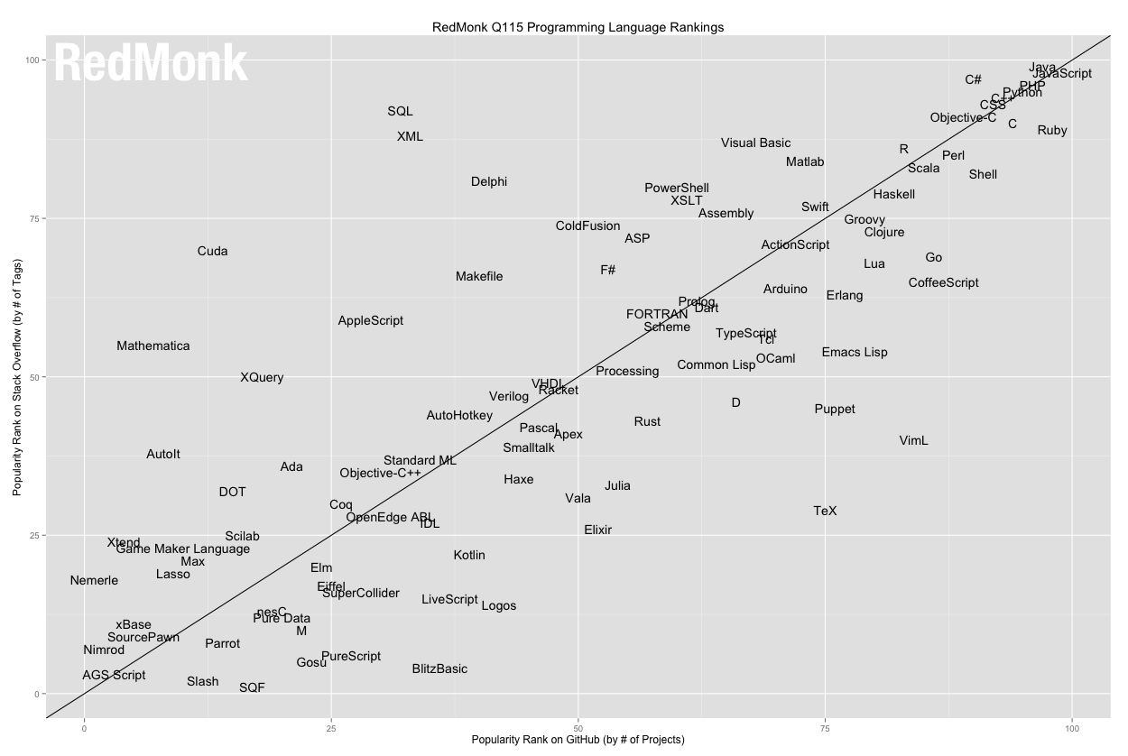 RedMonk programming language rankings Q1-2015