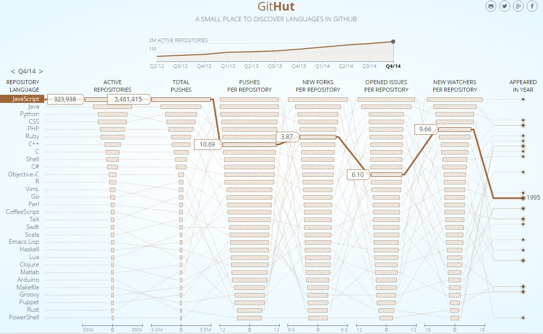 GitHut programming language ranking